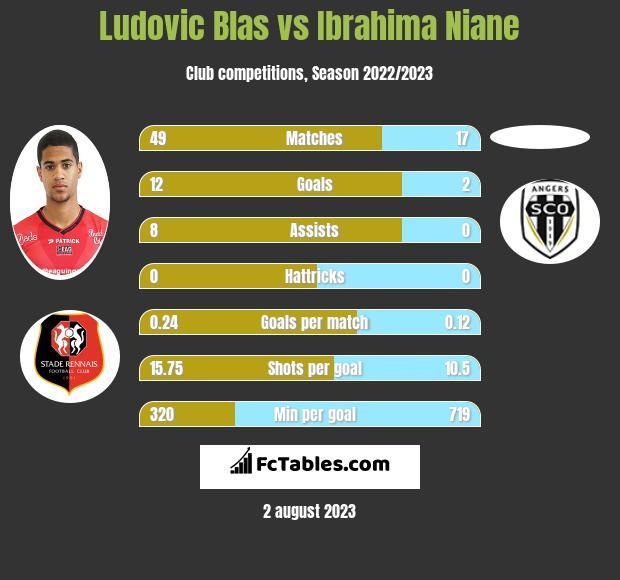 Ludovic Blas vs Ibrahima Niane h2h player stats