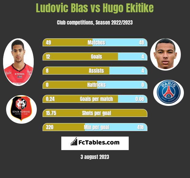 Ludovic Blas vs Hugo Ekitike h2h player stats