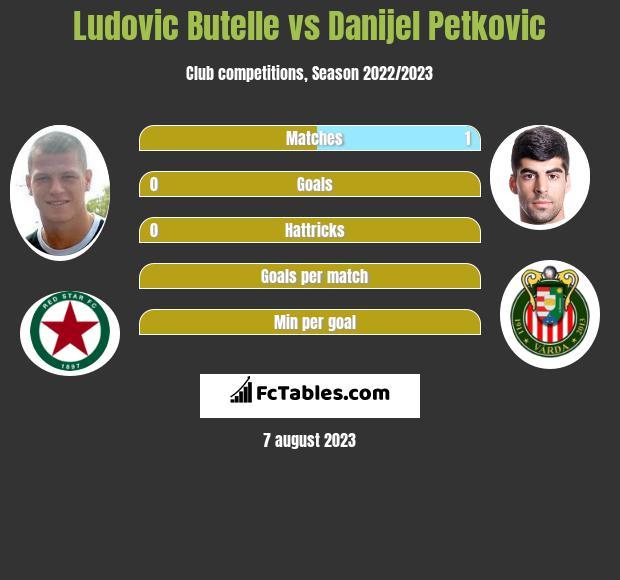 Ludovic Butelle vs Danijel Petkovic infographic