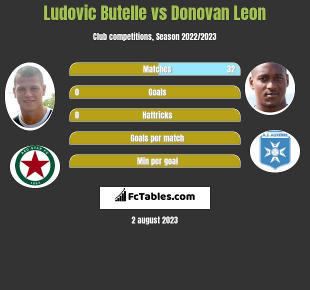 Ludovic Butelle vs Donovan Leon infographic