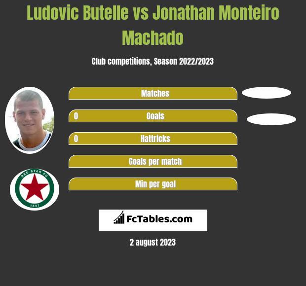 Ludovic Butelle vs Jonathan Monteiro Machado infographic