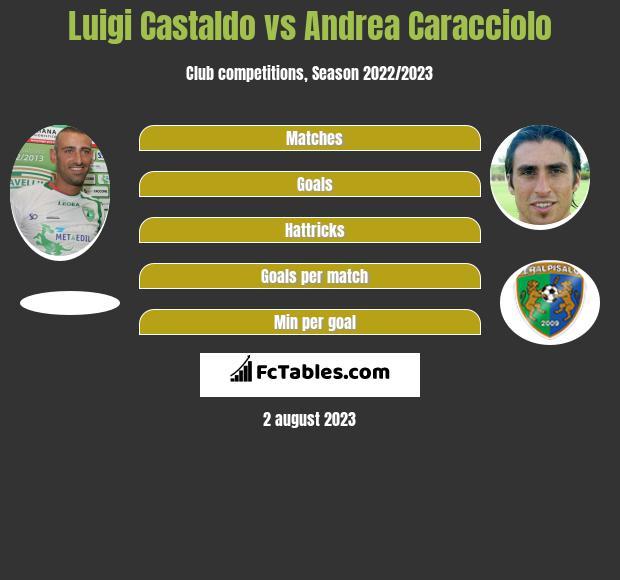 Luigi Castaldo vs Andrea Caracciolo h2h player stats