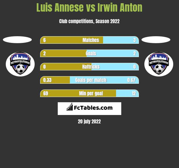 Luis Annese vs Irwin Anton h2h player stats