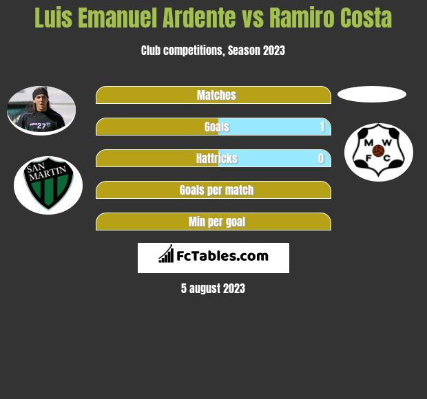 Luis Emanuel Ardente vs Ramiro Costa