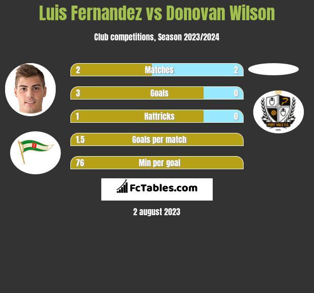 Luis Fernandez vs Donovan Wilson h2h player stats
