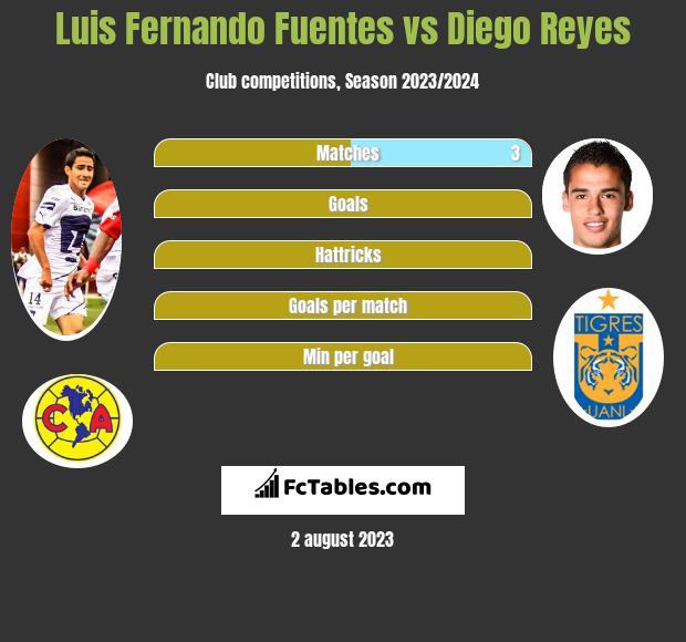 Luis Fernando Fuentes vs Diego Reyes infographic