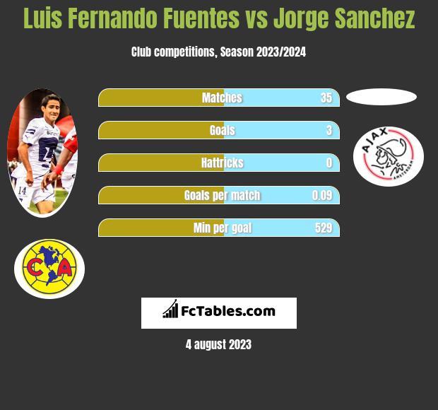 Luis Fernando Fuentes vs Jorge Sanchez infographic