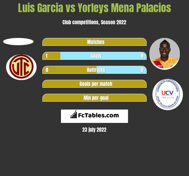 Luis Garcia vs Yorleys Mena Palacios h2h player stats