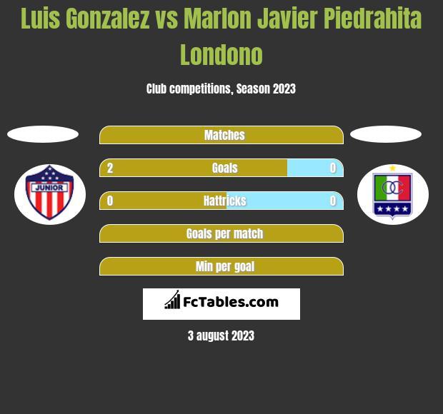 Luis Gonzalez vs Marlon Javier Piedrahita Londono h2h player stats