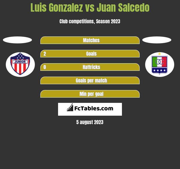 Luis Gonzalez vs Juan Salcedo h2h player stats