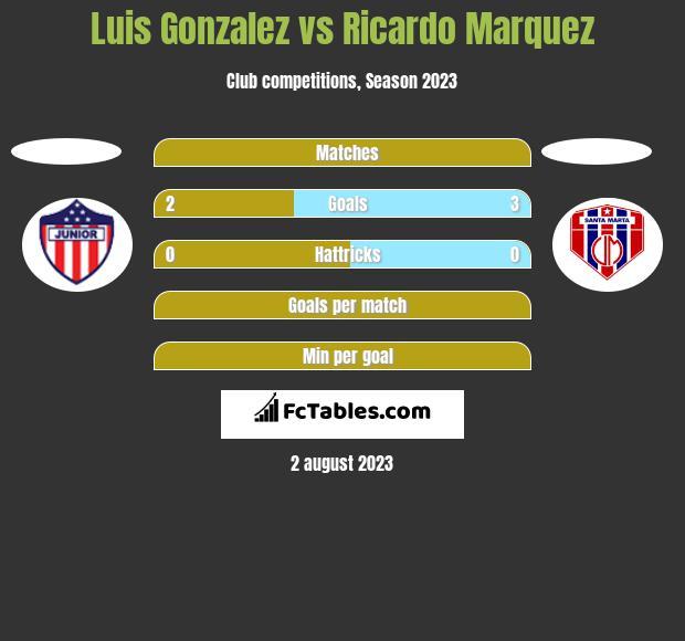 Luis Gonzalez vs Ricardo Marquez h2h player stats