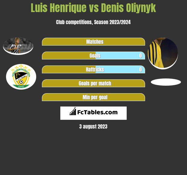 Luis Henrique vs Danies Olijnyk h2h player stats