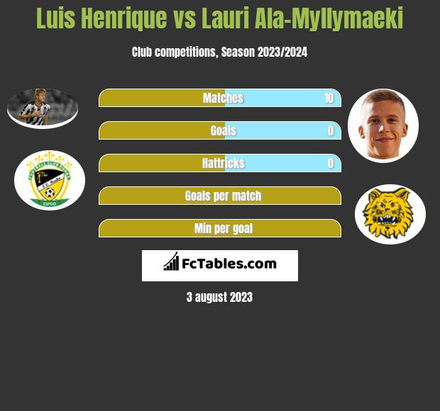 Luis Henrique vs Lauri Ala-Myllymaeki infographic