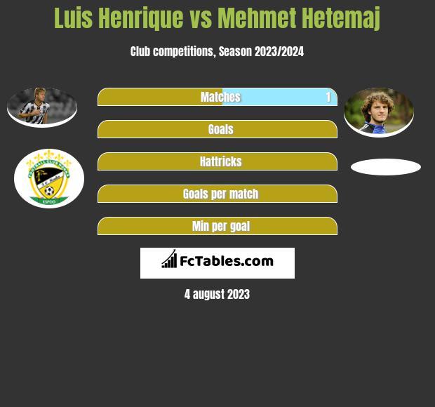 Luis Henrique vs Mehmet Hetemaj h2h player stats