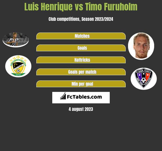 Luis Henrique vs Timo Furuholm infographic