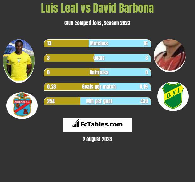 Luis Leal vs David Barbona infographic