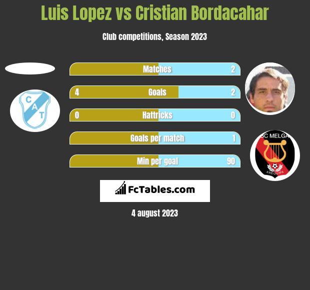 Luis Lopez vs Cristian Bordacahar h2h player stats