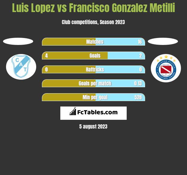 Luis Lopez vs Francisco Gonzalez Metilli h2h player stats