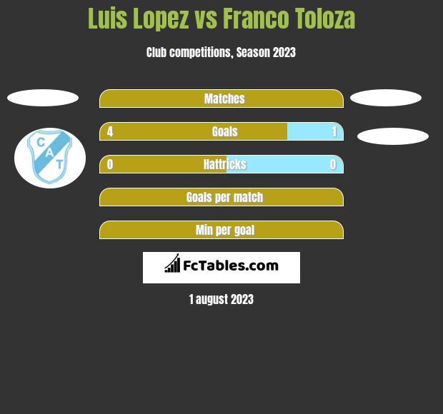Luis Lopez vs Franco Toloza h2h player stats