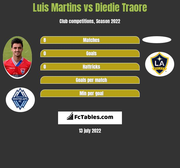 Luis Martins infographic statistics for LA Galaxy