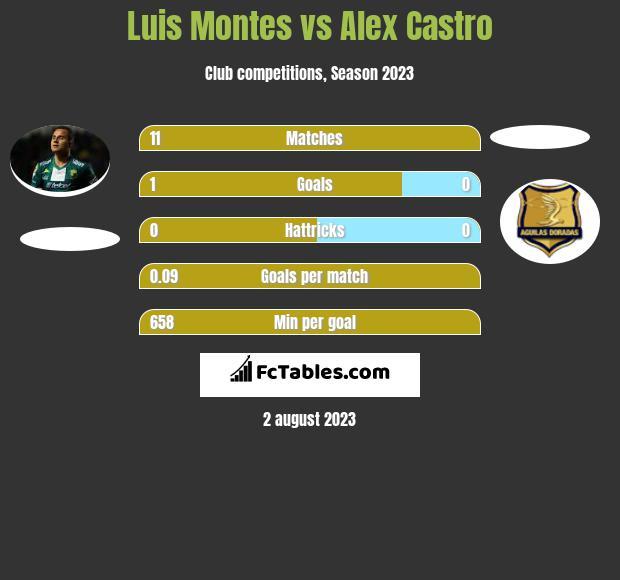 Luis Montes vs Alex Castro infographic