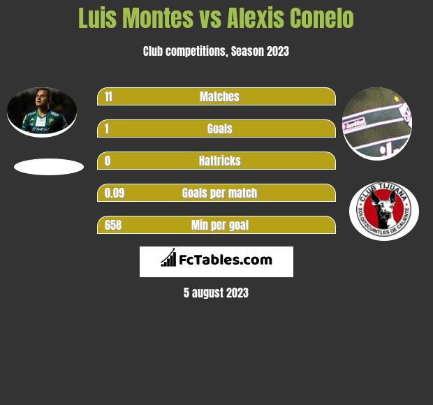 Luis Montes vs Alexis Conelo infographic