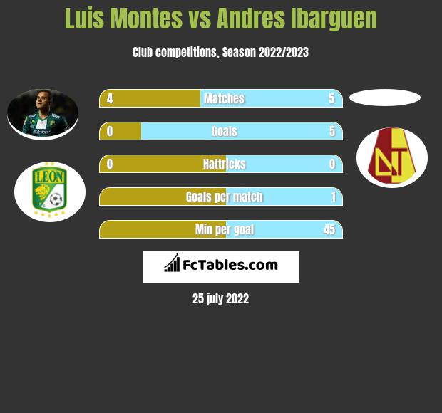 Luis Montes vs Andres Ibarguen infographic