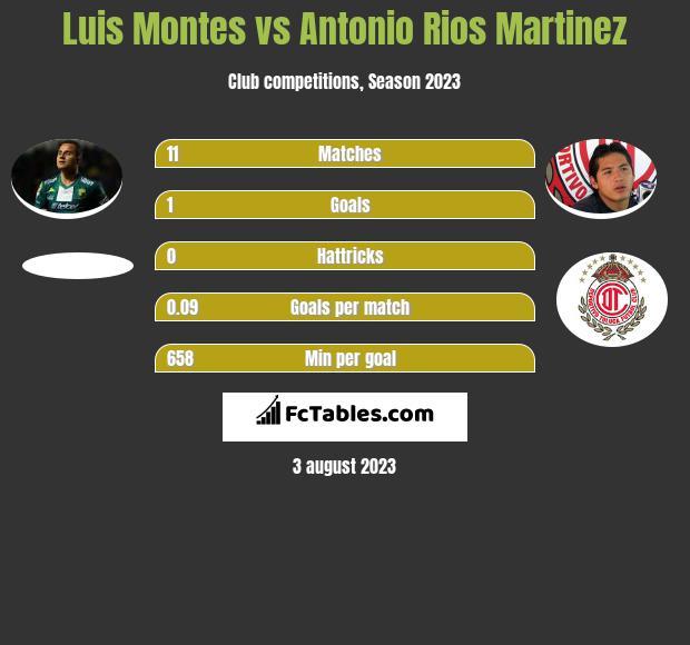 Luis Montes vs Antonio Rios Martinez infographic