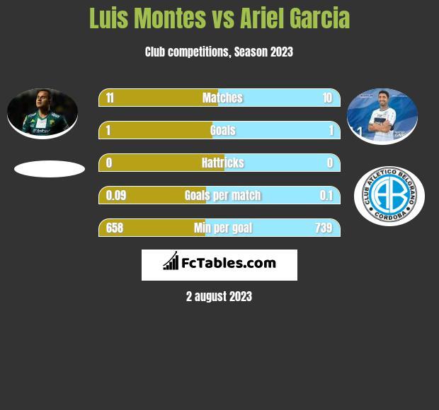 Luis Montes vs Ariel Garcia infographic