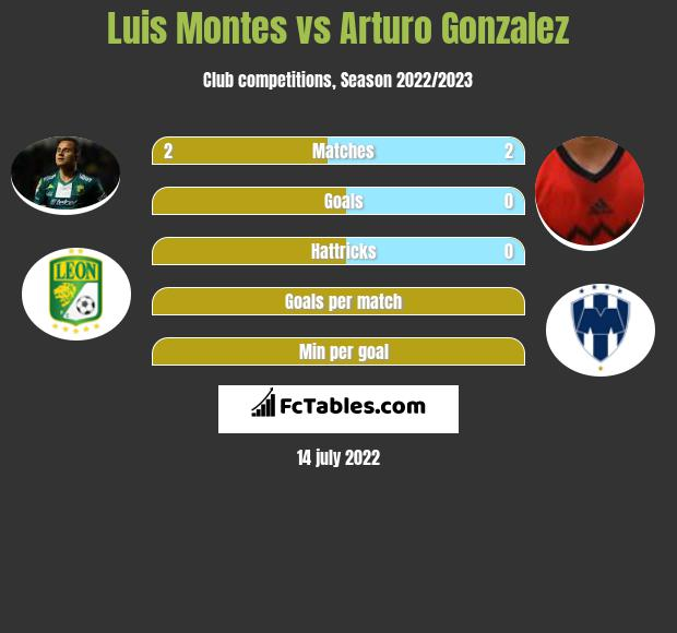 Luis Montes vs Arturo Gonzalez infographic