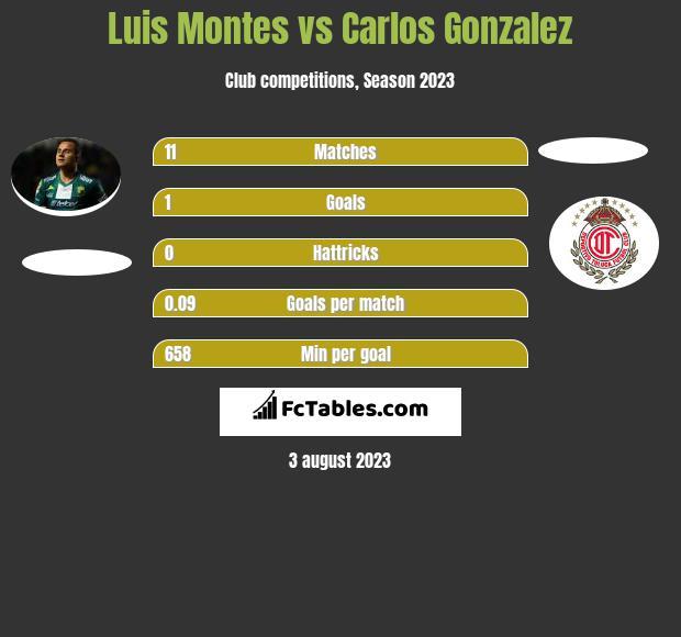 Luis Montes vs Carlos Gonzalez infographic