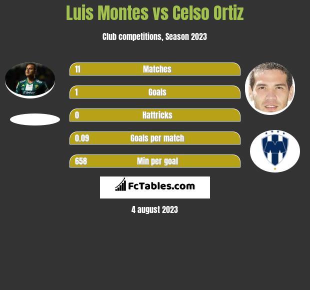 Luis Montes vs Celso Ortiz infographic