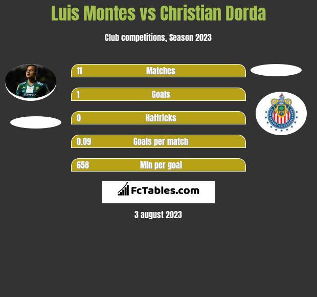Luis Montes vs Christian Dorda infographic