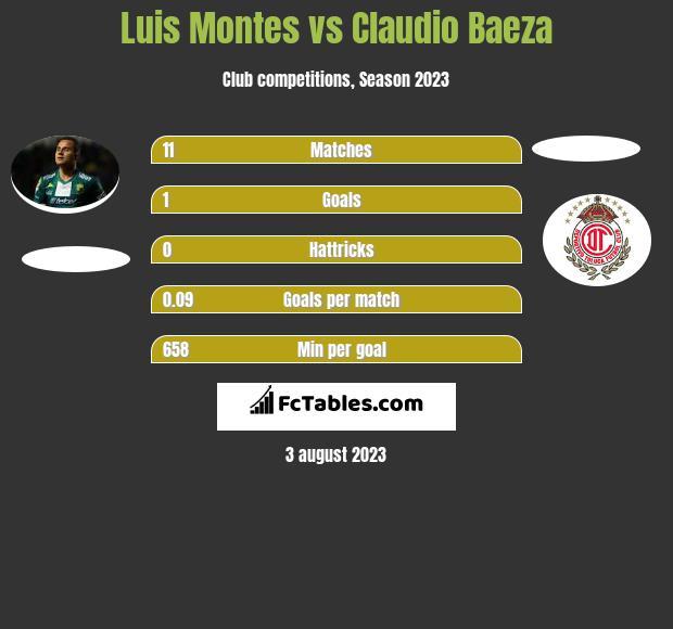 Luis Montes vs Claudio Baeza infographic