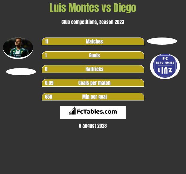 Luis Montes vs Diego infographic