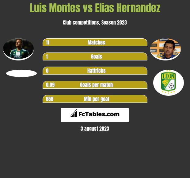 Luis Montes vs Elias Hernandez infographic