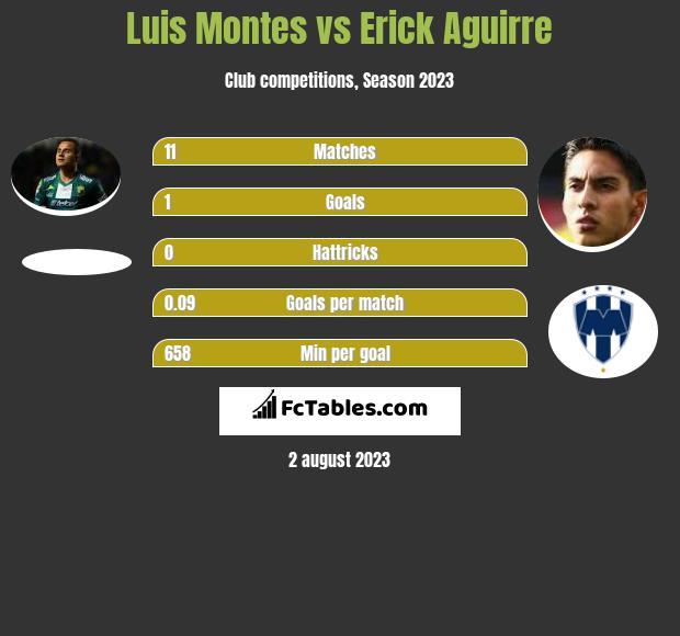 Luis Montes vs Erick Aguirre infographic
