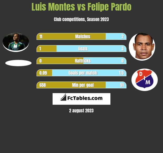 Luis Montes vs Felipe Pardo infographic