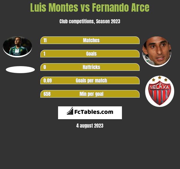 Luis Montes vs Fernando Arce infographic
