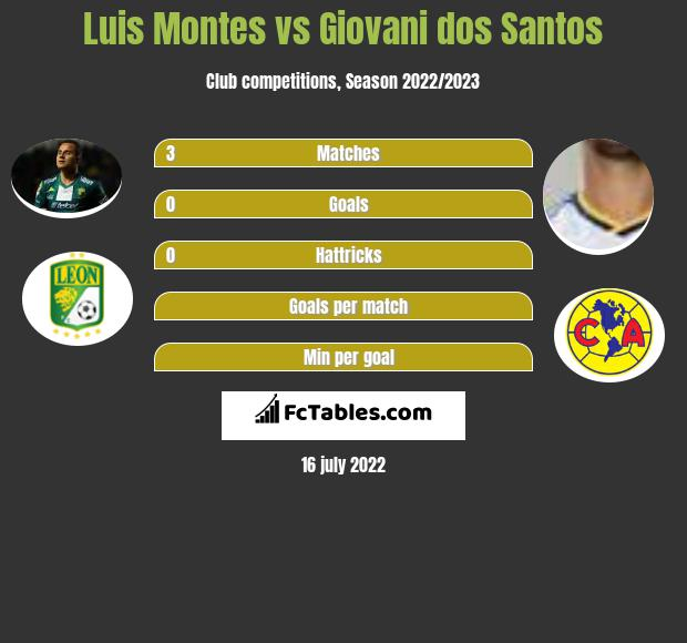 Luis Montes vs Giovani dos Santos infographic