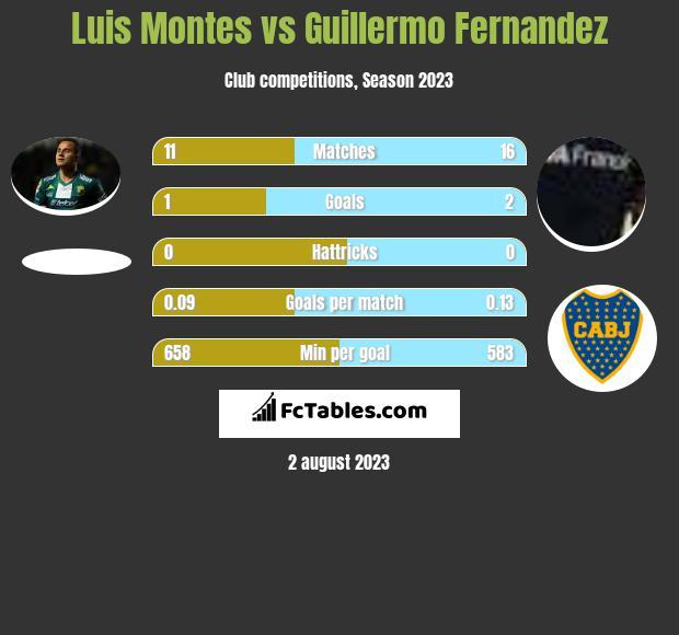 Luis Montes vs Guillermo Fernandez infographic