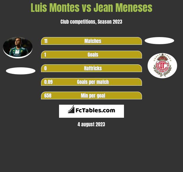 Luis Montes vs Jean Meneses infographic