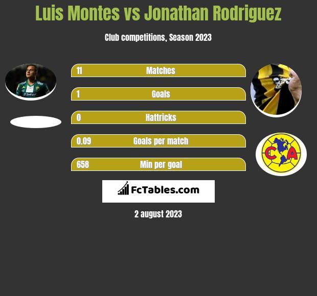Luis Montes vs Jonathan Rodriguez infographic