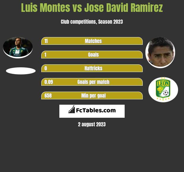 Luis Montes vs Jose David Ramirez infographic