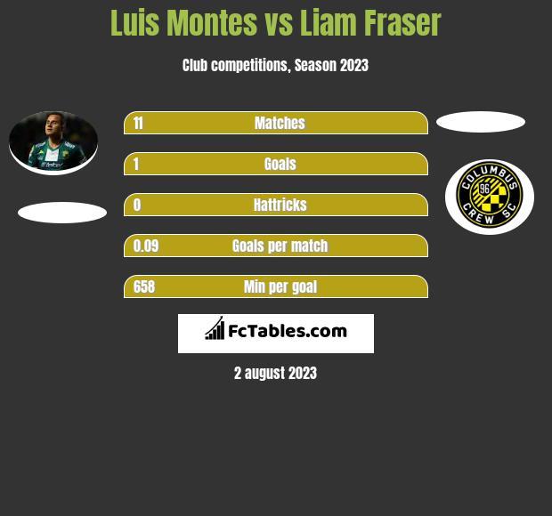 Luis Montes vs Liam Fraser infographic