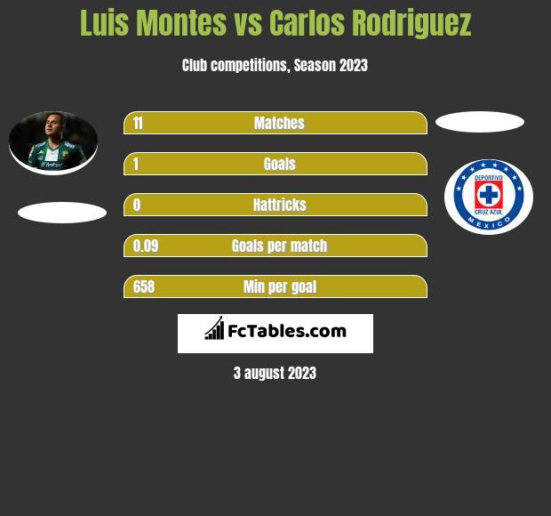 Luis Montes vs Carlos Rodriguez infographic