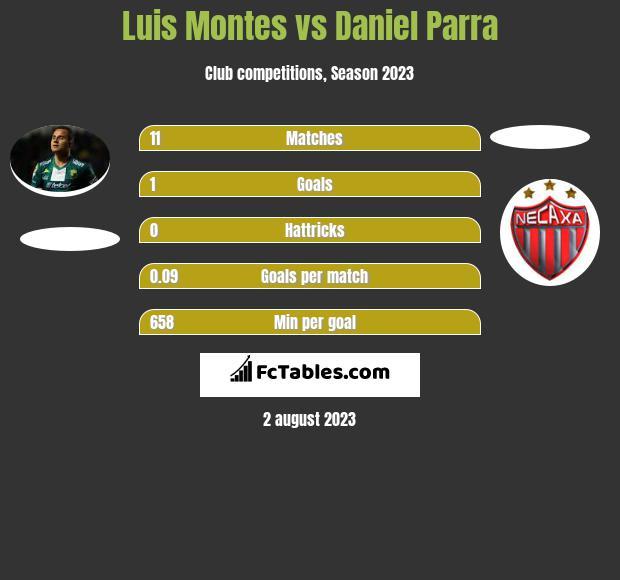 Luis Montes vs Daniel Parra infographic