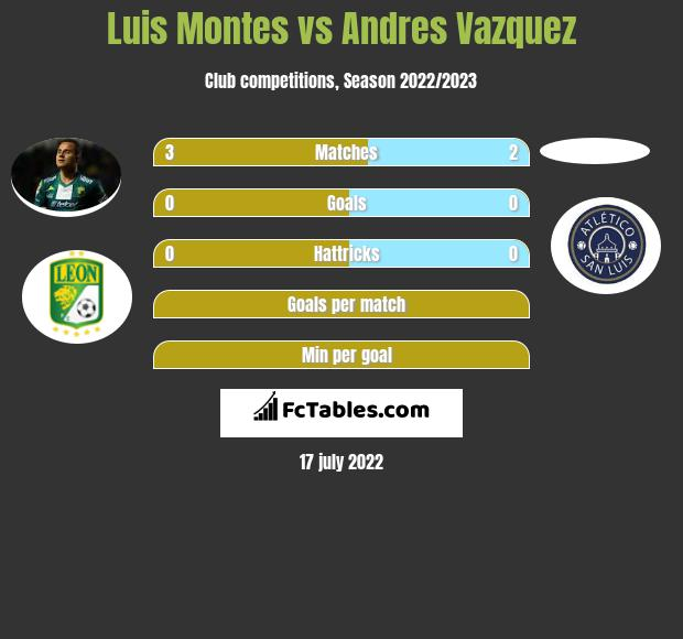 Luis Montes vs Andres Vazquez infographic