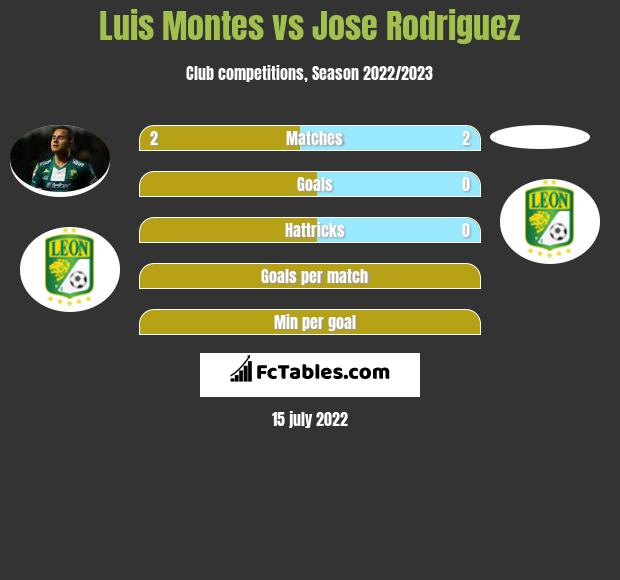Luis Montes vs Jose Rodriguez infographic