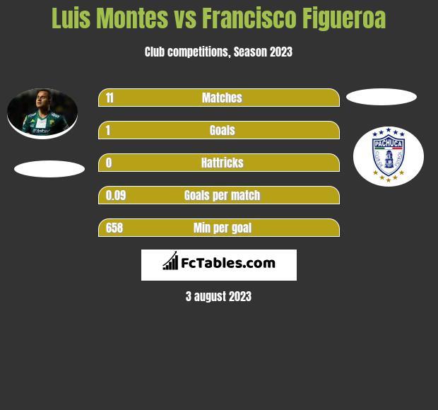 Luis Montes vs Francisco Figueroa infographic
